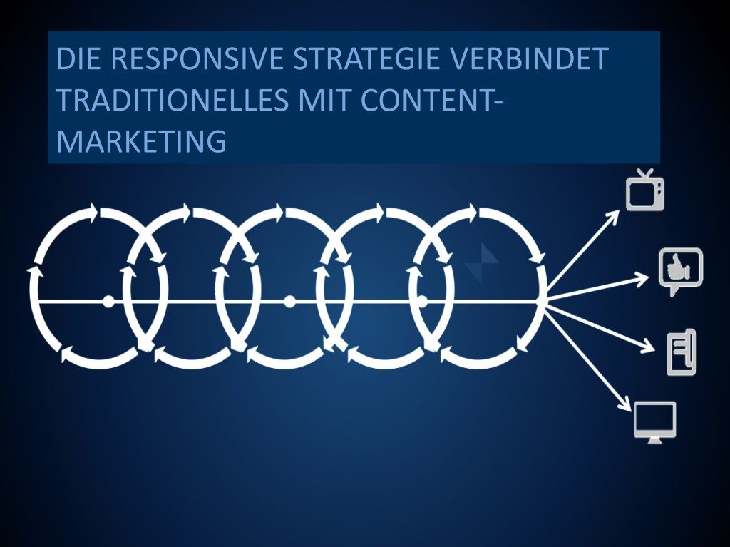 Der iterative Ansatz des Responsive Marketings. (Verändert nach: darmano.typepad.com)