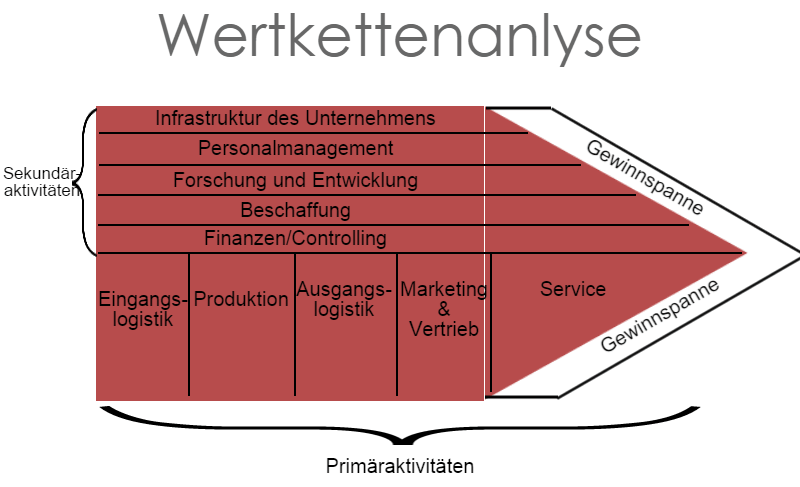 Wertkettenanalyse (Quelle: my-business-blog.de)